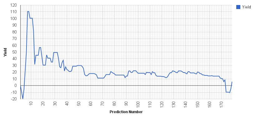 Creating a probabilistic football forecast model and using