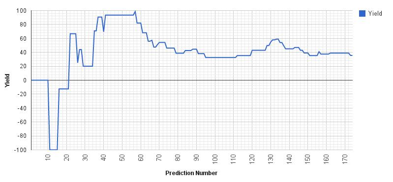 Creating a probabilistic football forecast model and using it to