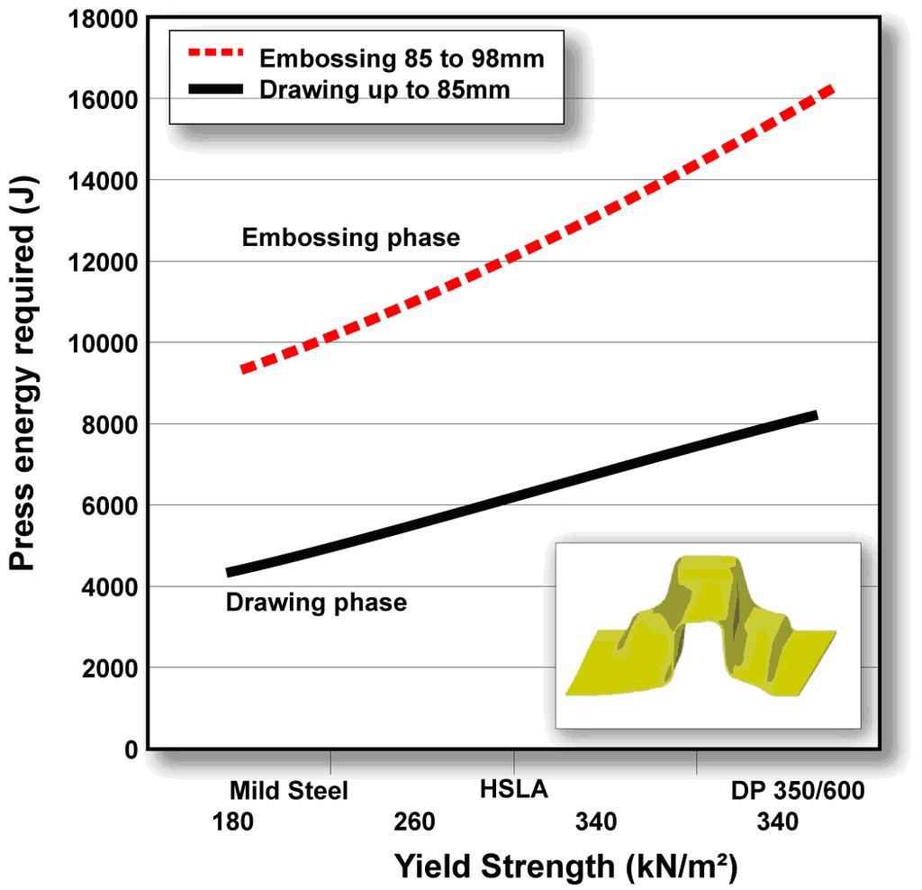 Advanced High Strength Steel Ahss Application Guidelines Pdf Thus The Drawforce Curve Would Be A Straight Line Static Example Press Energy Comparisons Section 2 Forming 2c Sheet Requirements