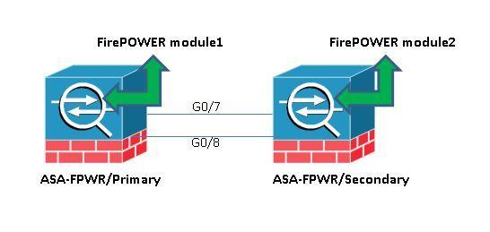 Disable Service Module Monitoring on ASA to Avoid Unwanted Failover