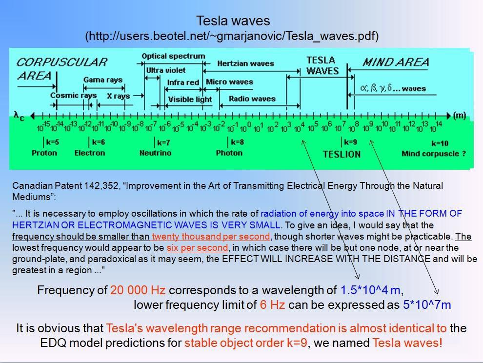 However, the true magnificence and power of Tesla's intuitive thoughts and autonomy of his findings can best be illustrated by a description of his Stationary waves discovery [4] that he done on July
