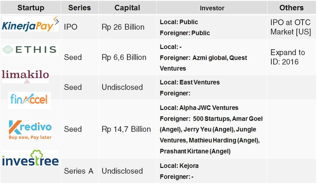 In the last two decades, Indonesia s financial industry has