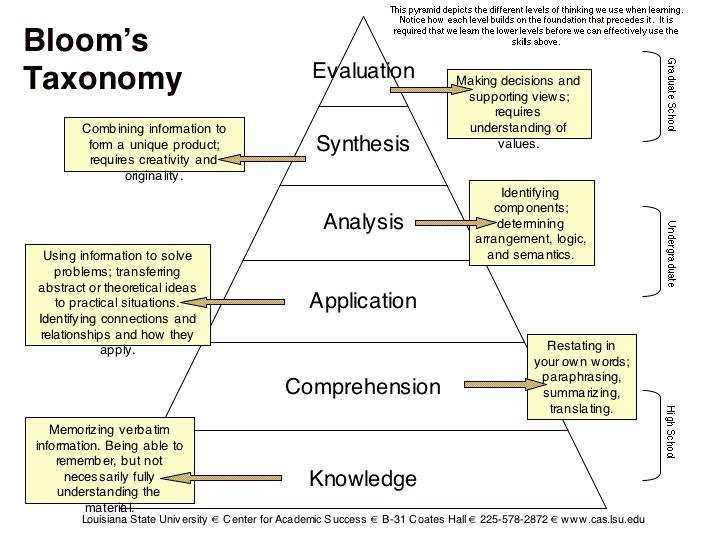 taxonomy multiple choice questions