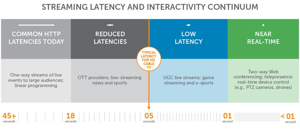 Achieving Low-Latency Streaming At Scale - PDF