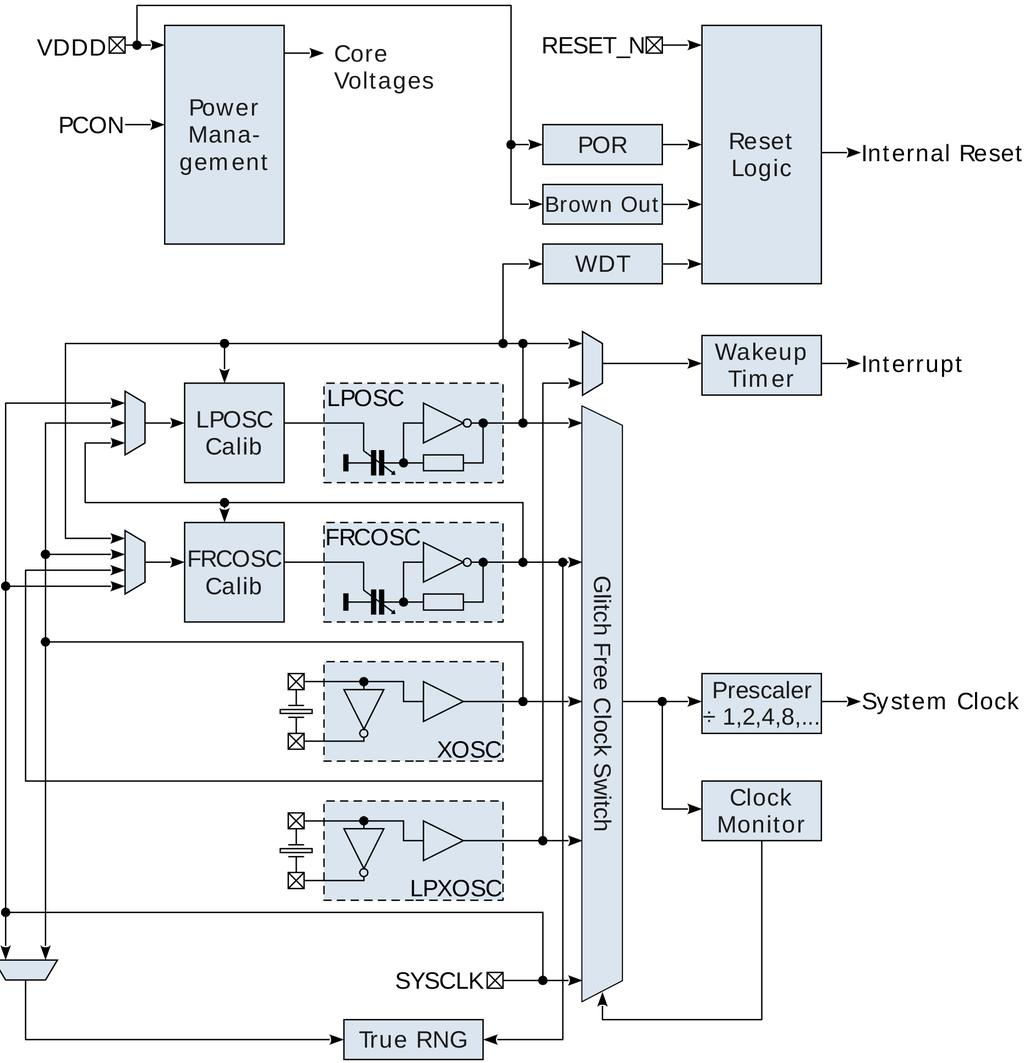 And9383 D Ax50324 Programming Manual Application Note Pdf Simple 4026 Digital Counter Circuit With Reset And Pause System Controller Block Diagram The Generates Power Supplies