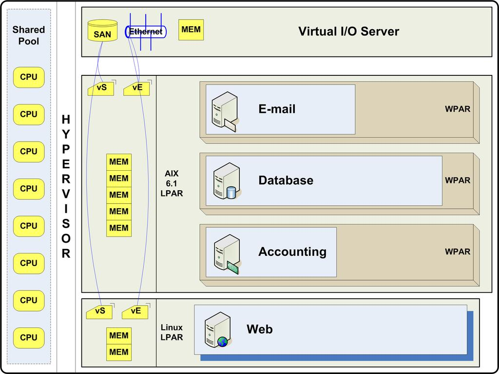 Exploiting IBM AIX Workload Partitions - PDF