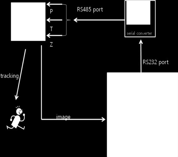CUDA Based CAMshift Algorithm for Object Tracking Systems - PDF