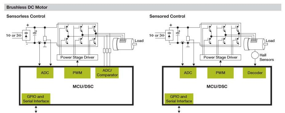 Develop a Motor Control Application with Freescale MCUs - PDF