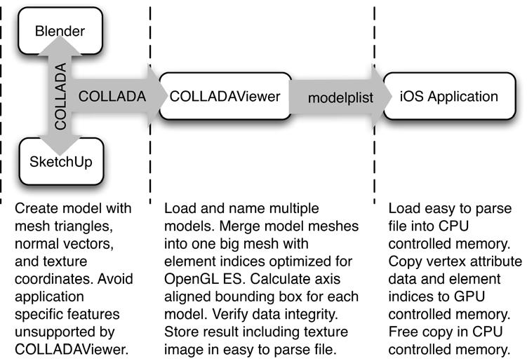 Learning OpenGL ES for ios - PDF