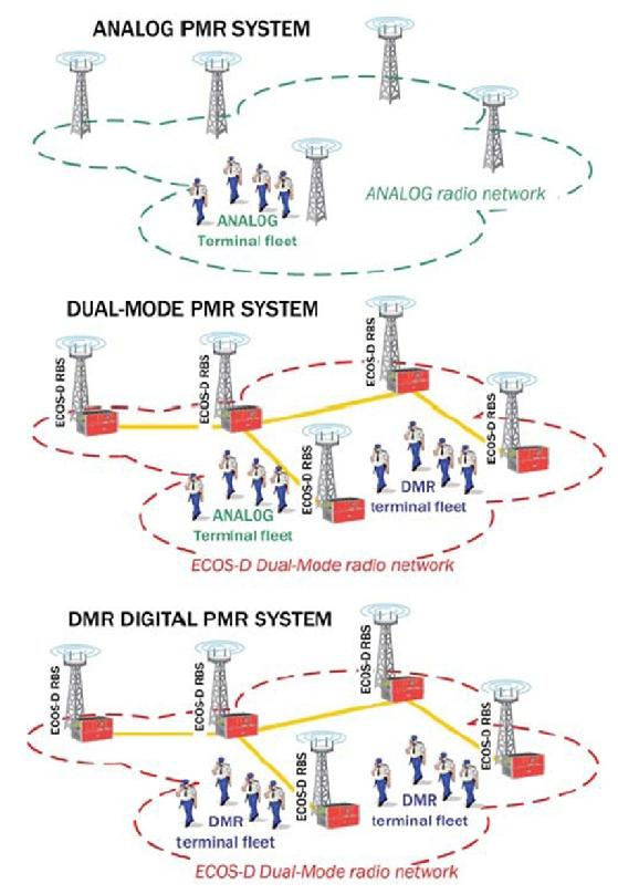 How DMR Works, Benefits Part 1 Alessandro Guido DMR System