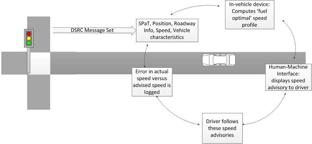 Eco-Driving in the Vicinity of Roadway Intersections