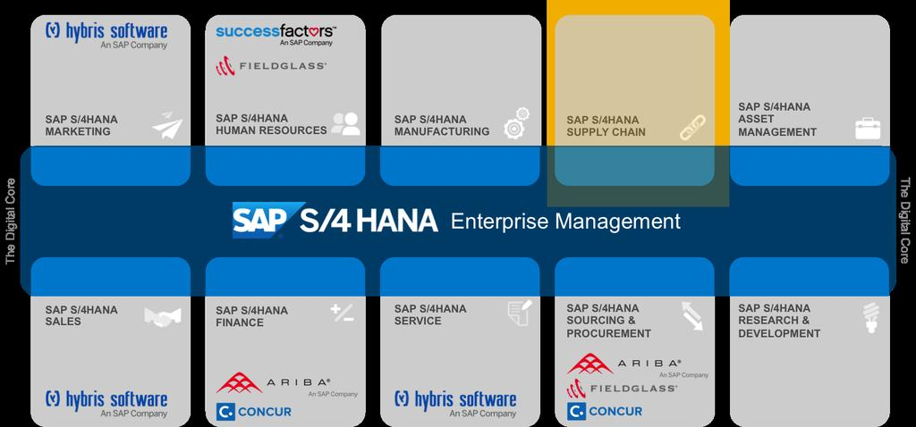 SAP EWM and SAP S/4HANA Frequently Asked Questions May, 2017, V4 - PDF