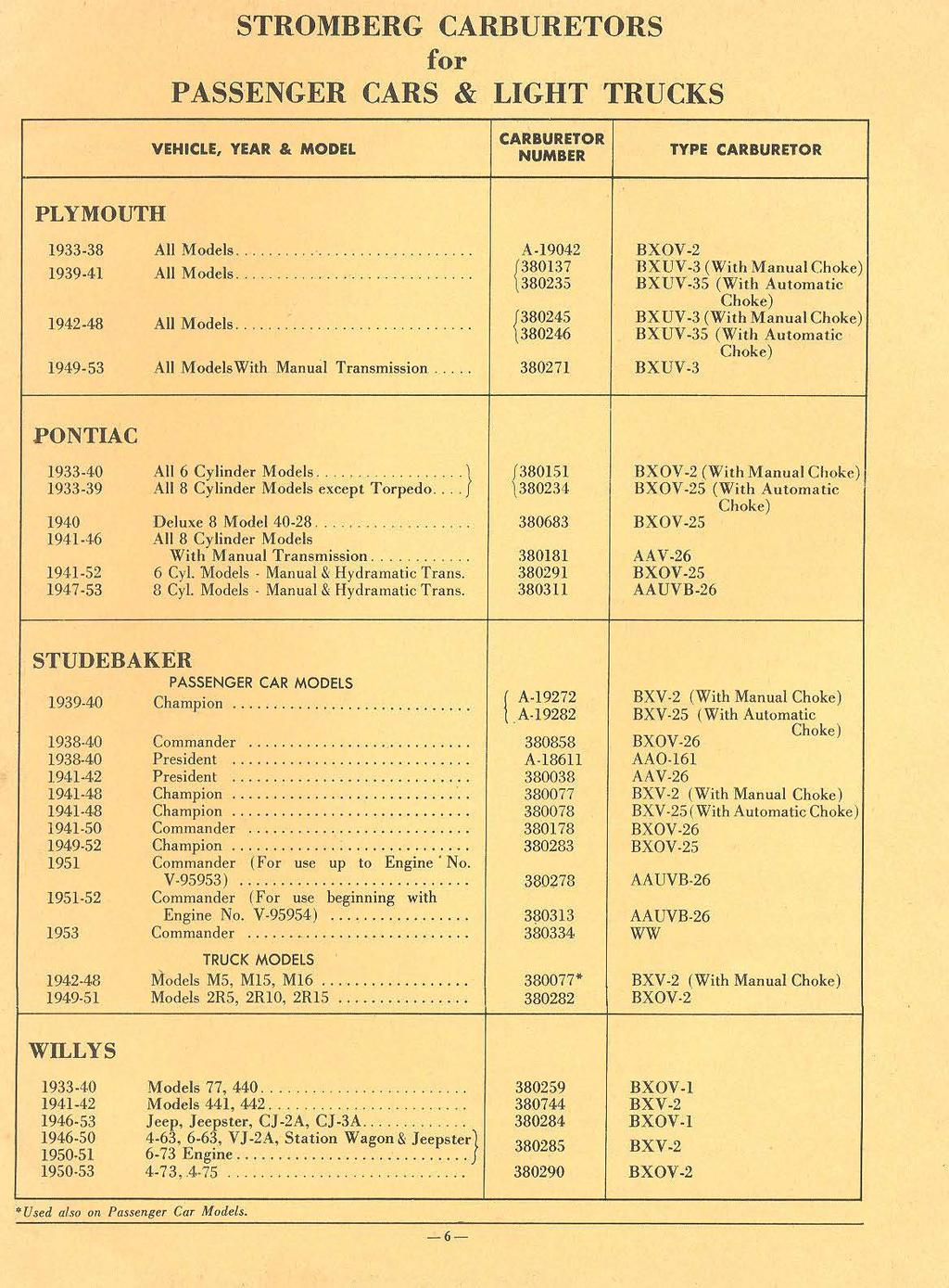 Catalog Of Carburetors For Passenger Cars Light Trucks And Ignition Circuit Diagram The 1951 54 Packard All Models Stromberg Carburetor Vehicle Year Model Number Type
