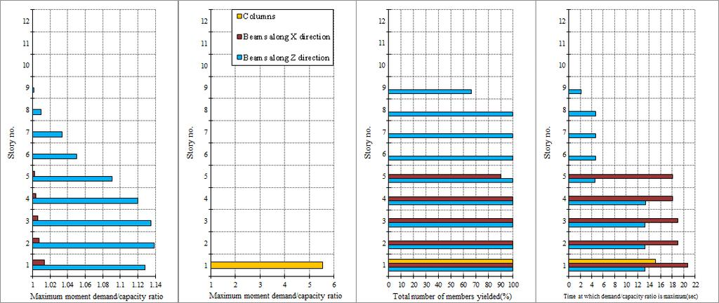 Comparative Study of Seismic Performance of Reinforced  Concrete