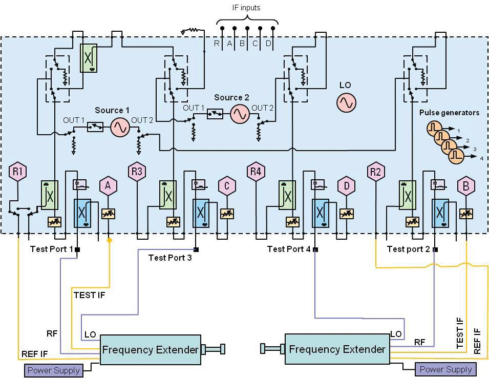 direct connect solution block diagram n5250c ordering information with the  n5250c, you receive all of
