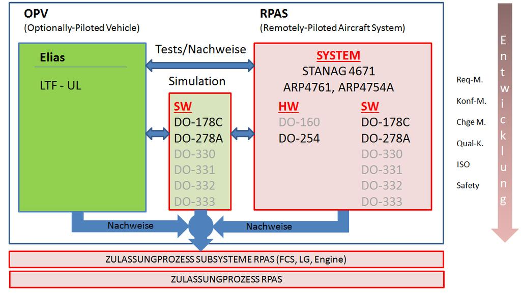 Certification of RPAS Components - PDF