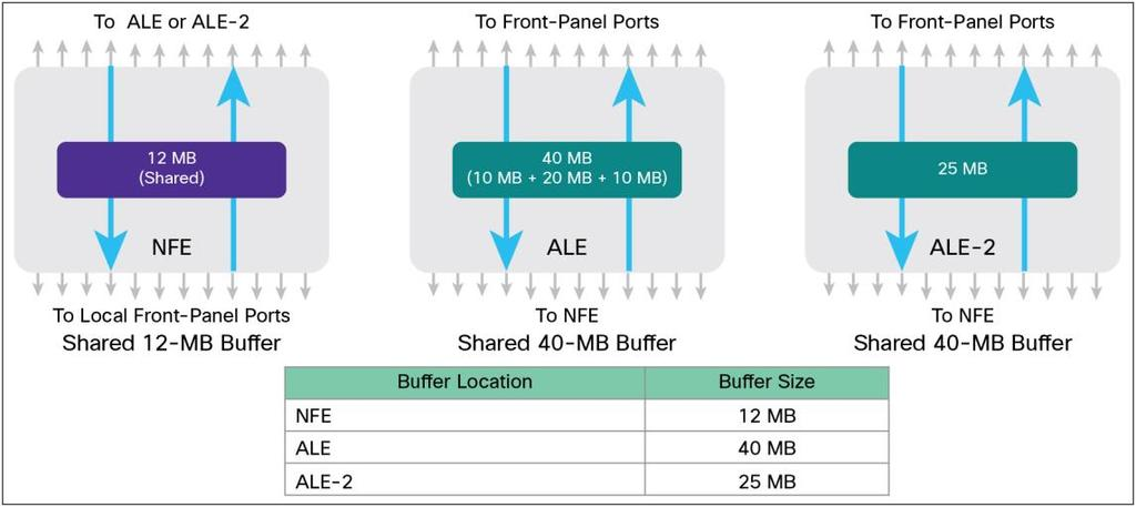 Cisco Nexus 9300 Platform Buffer and Queuing Architecture - PDF