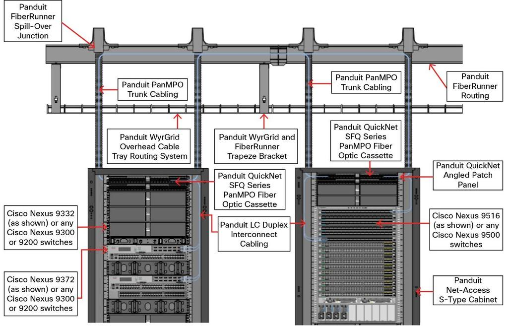 Simplified 40-Gbps Cabling Deployment Solutions with Cisco