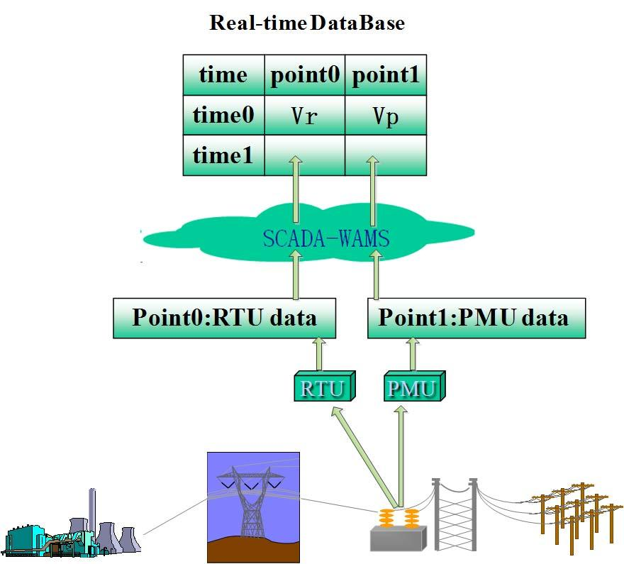Comparison of SCADA and WAMS real-time data in dispatch center - PDF