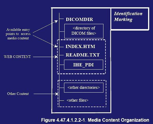 Current IHE Topics: 1  PDI, Portable Data Imaging Integration