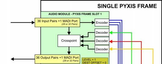 Lower Price with Snell Probel 36x36 Stereo Analog Audio Router In 3u Pyxis Frame Cameras & Photo