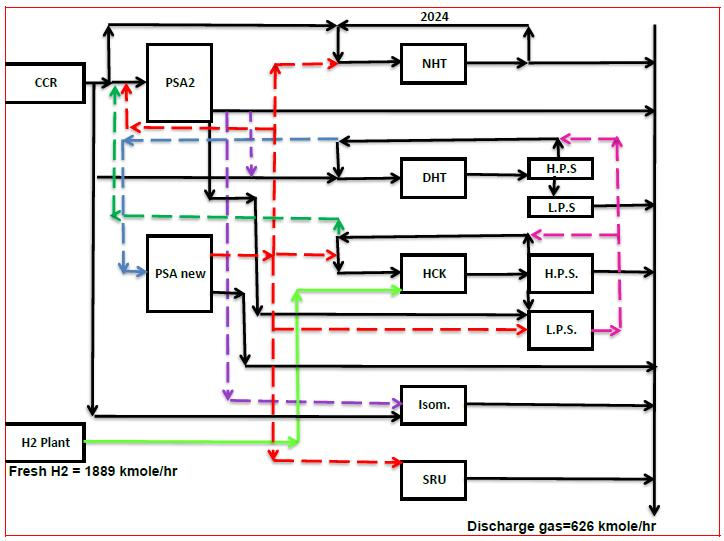 Hydrogen Network Optimization for MIDOR and MUSTROD Egyptian