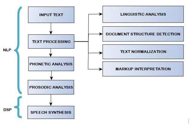 A SURVEY OF CONCATENATIVE TAMIL SPEECH SYNTHESIZER METHODS IN