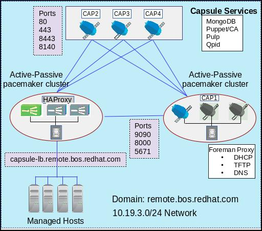 Deploying A Highly Available Red Hat Satellite Server 6 Environment