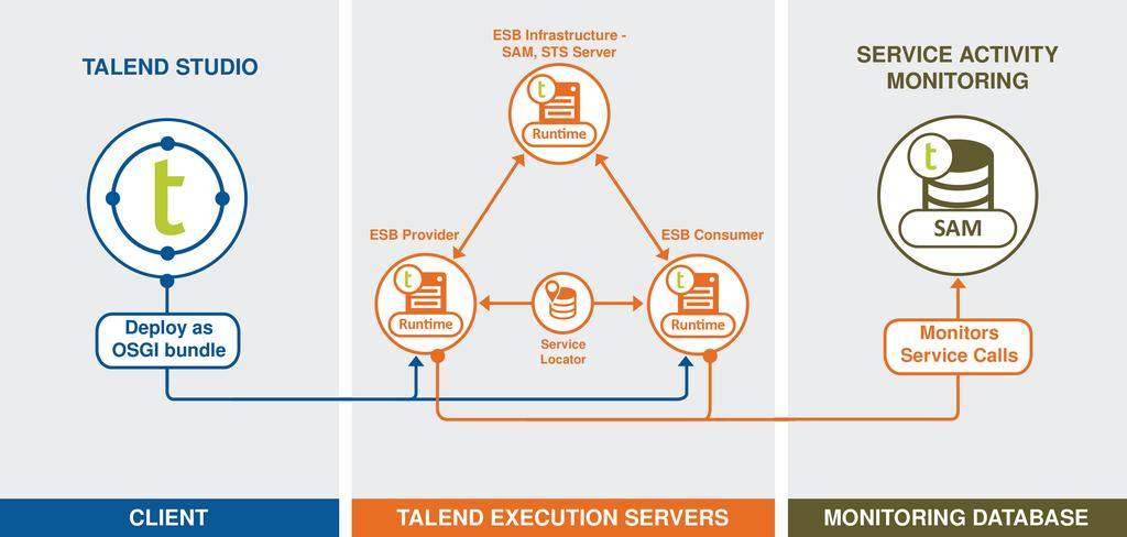 Talend Open Studio for ESB  Getting Started Guide PDF