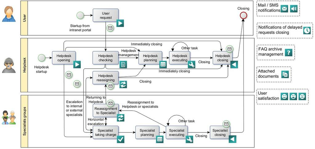 The open source solution for IT Asset Management: CMDB