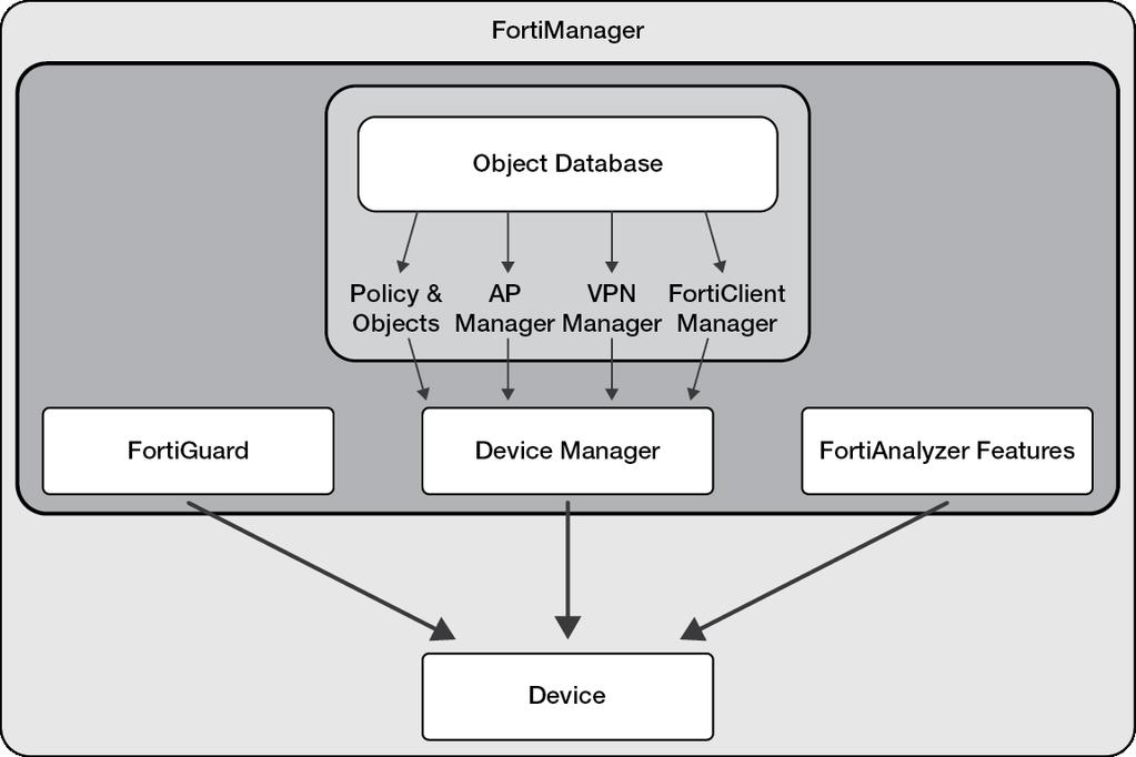 FortiManager - Administration Guide VERSION PDF