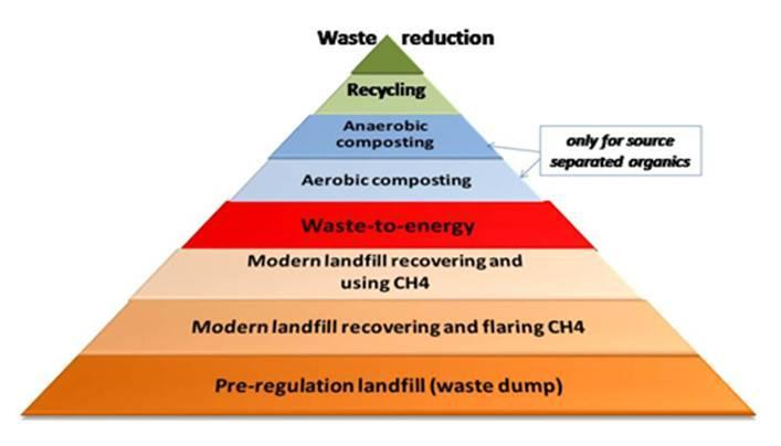 Global Waste-to-Energy Research & Technology Council - PDF