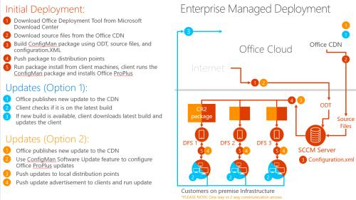 download office 365 source files