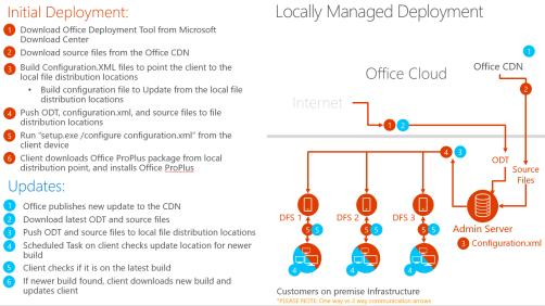 Preferred Practices for Office 365 ProPlus Deployment - PDF