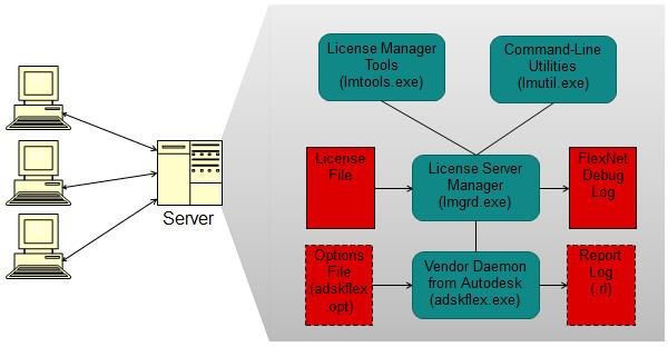 Autodesk Network License Manager - PDF