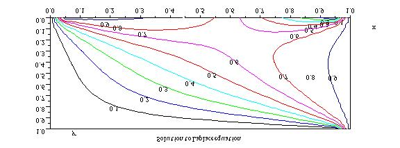 i nfoclearinghouse com Partial Differential Equations with SCILAB