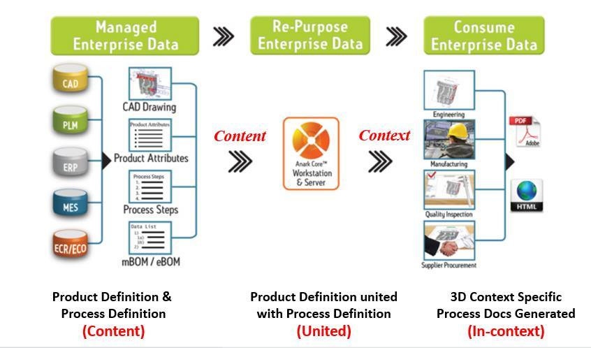 Uniting PLM & ERP for a complete 3D MBE Deployment - PDF
