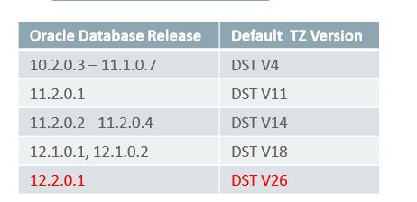 Upgrade and Migrate to Oracle Database 12c Release 2  Best practices