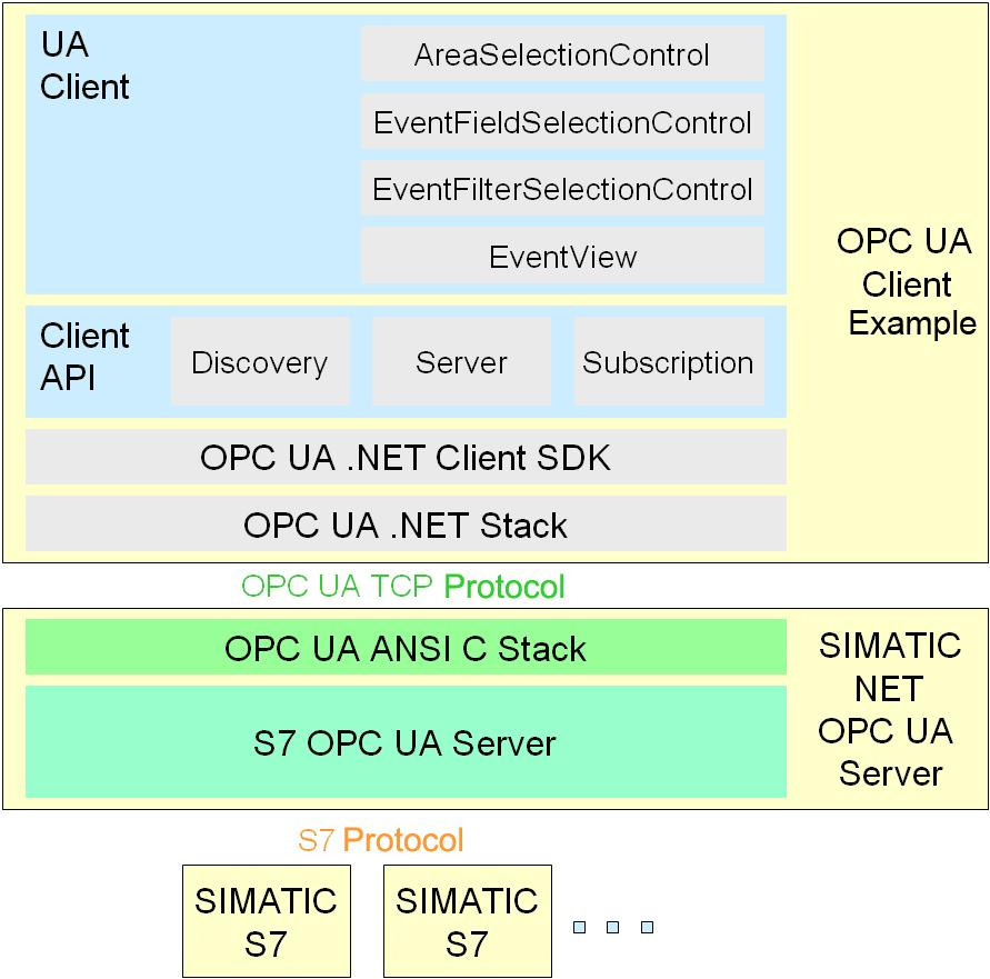 Applications & Tools  Programming a Message System for OPC UA Alarms
