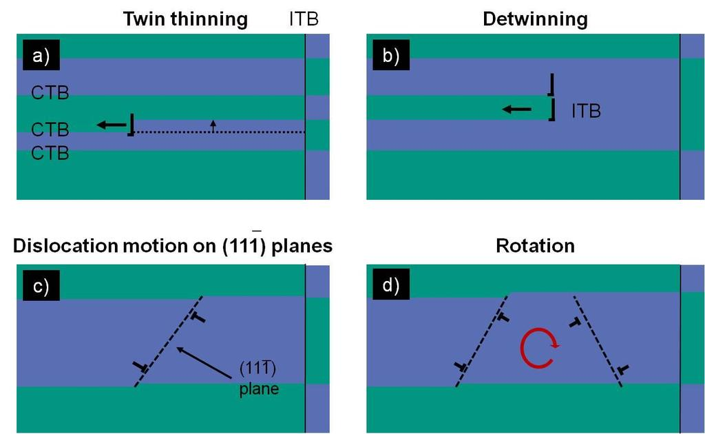 Chapter 5 - Deformation behavior and microstructural stability of nanotwinned Cu under monotonic and cyclic loading Figure 5-26: (a) Schematic drawing of twinned structure with a paired partials