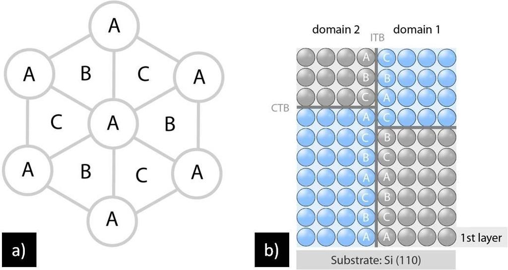 Chapter 2 - Literature review Figure 2-5: (a) Schematic drawing of stacking sequence in a fcc structure from top view. (b) schematic of a side view of two domains, containing CTB and ITB.