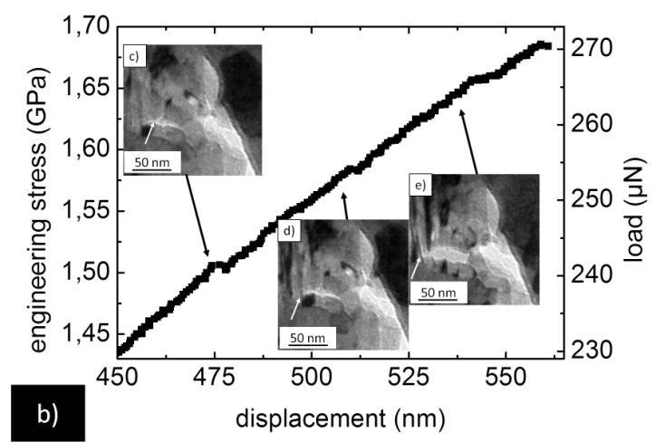 Chapter 4 - In situ TEM mechanical testing of nanocrystalline Cu Figure 4-16: Engineering stress vs.