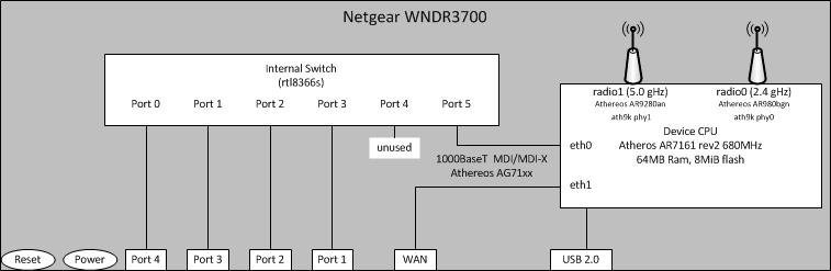 OpenWRT Introduction  Enterprise Security on low cost