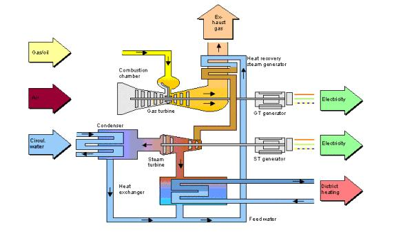 Case study: Experiences with gas and steam turbine power