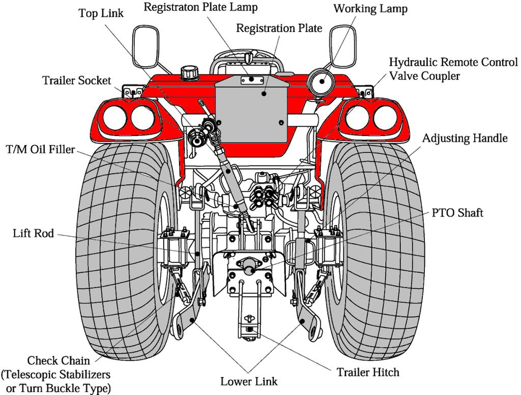 TYM OPERATOR S MANUAL FOR TRACTORS - PDF