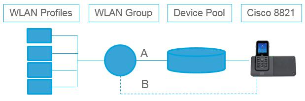 Cisco IP Phone Update: Best Practices and Collaboration Enablement - PDF