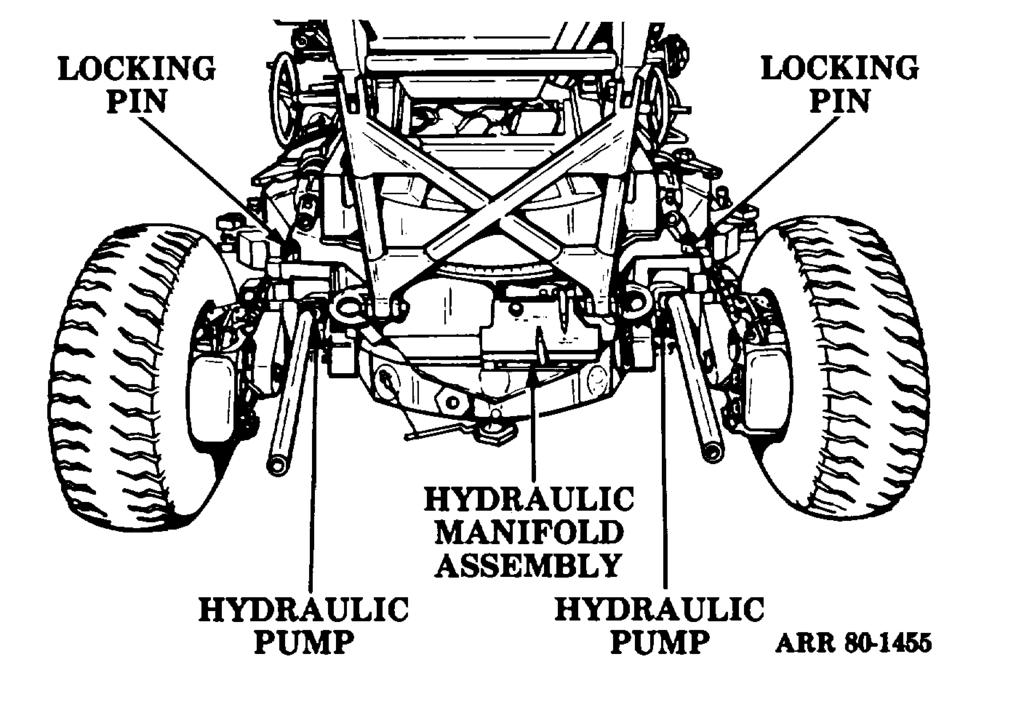 b. Hydraulic Operation. Two hydraulic hand pumps and a hydraulic manifold assembly are used to rotate the pivot arms to lower and raise the weapon (fig 7-23).
