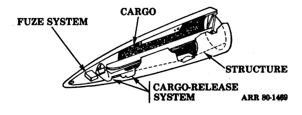 b. Components. The Lance missile (fig 8-3) is divided into the warhead section, the missile main assemblage, and four control surfaces.