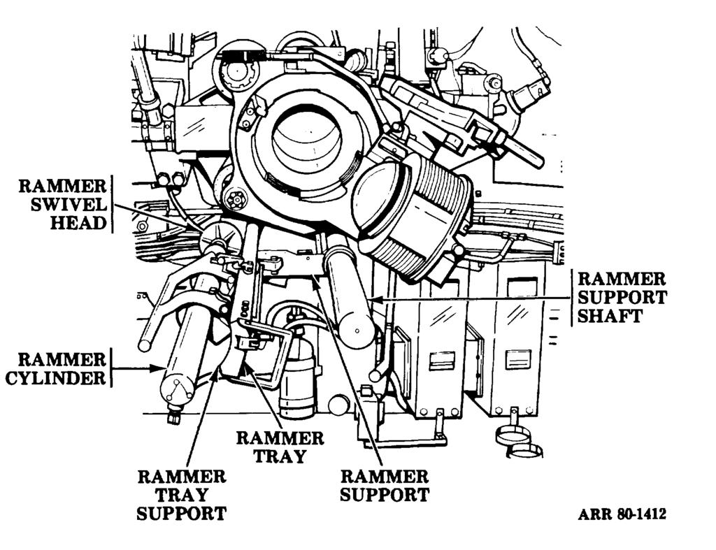 5-4. Rammer Mechanism. a. General. The rammer mechanism only rams the projectile. The vehicle hydraulic system provides the power for operation. b. Operation.