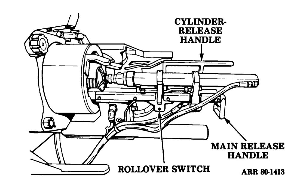 d. Controls. (1) Cylinder-release handle (fig 5-12). The cylinder-release handle is used to rotate the rammer cylinder from the load position to the ram position.